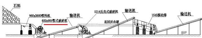 颚式破碎机在生产线中的位置
