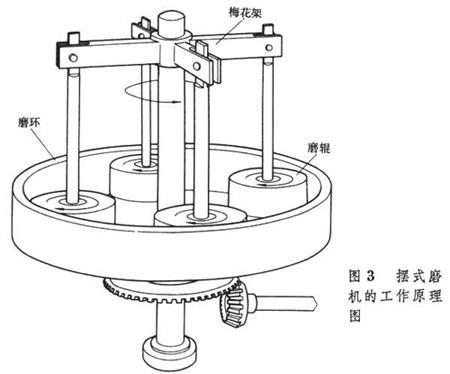 摆式磨粉机内部结构