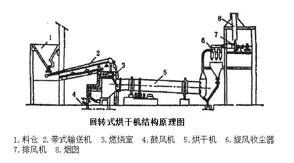 回转式烘干机的结构原理图